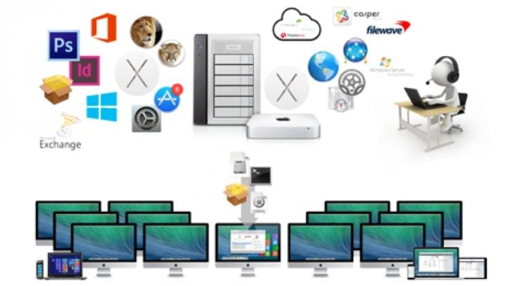 Macintosh-Integration: Kommen Sie weg von der Insellösung