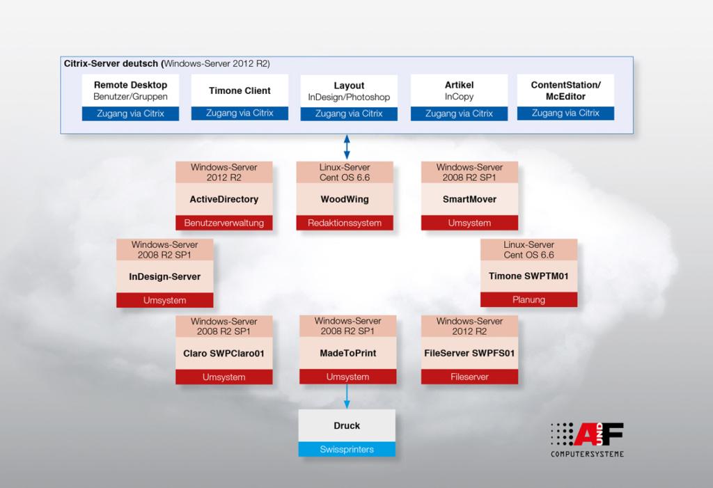 A und F Cloudsysteme mit Swissprinters für TCS