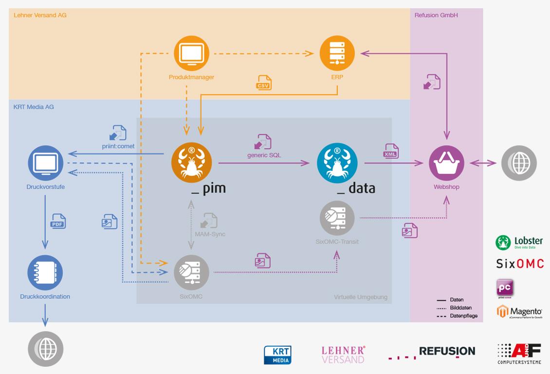 Multi-Channel-Workflow bei Lehner Versand