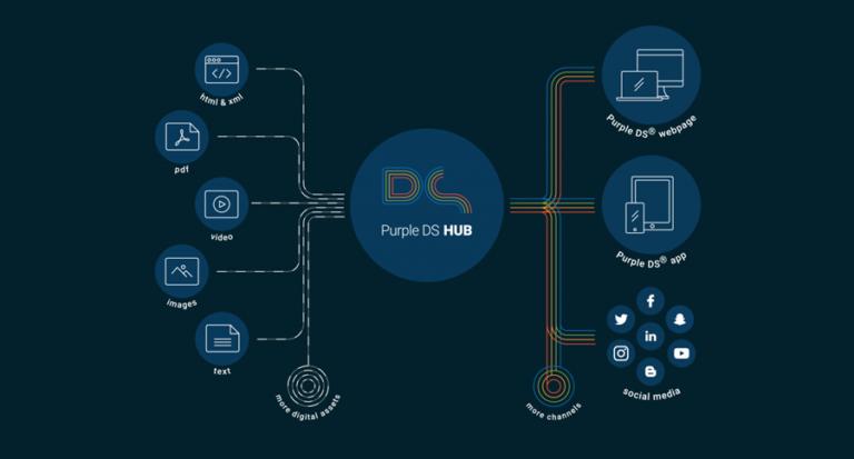 SPRYLAB präsentiert den Content Hub für alle digitalen Kanäle